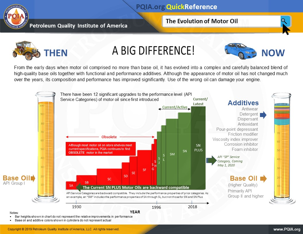 Although They May Look Similar – Motor Oils Are Not All The